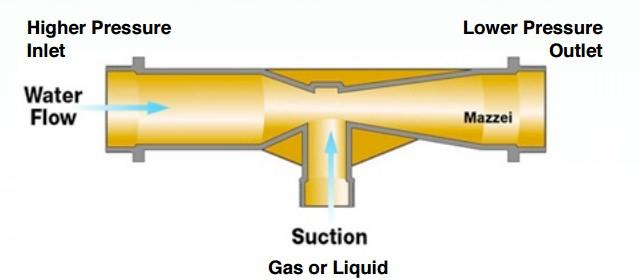 How Venturi Injectors Work. Venturi Aeration. Venturi Aerators